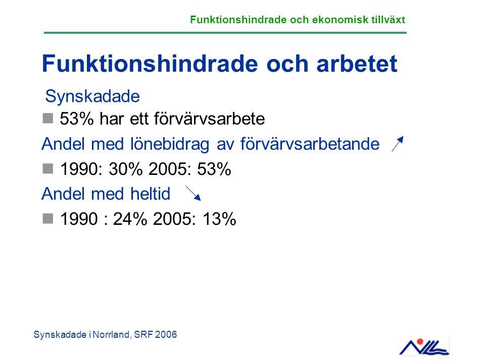 Funktionshindrade och arbetet 53% har ett förvärvsarbete Andel med lönebidrag av förvärvsarbetande 1990: 30% 2005: 53% Andel med heltid 1990 : 24% 200