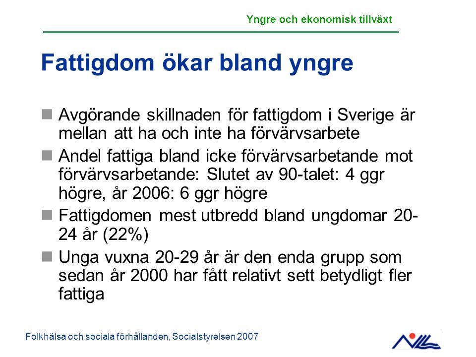Fattigdom ökar bland yngre Avgörande skillnaden för fattigdom i Sverige är mellan att ha och inte ha förvärvsarbete Andel fattiga bland icke förvärvsa