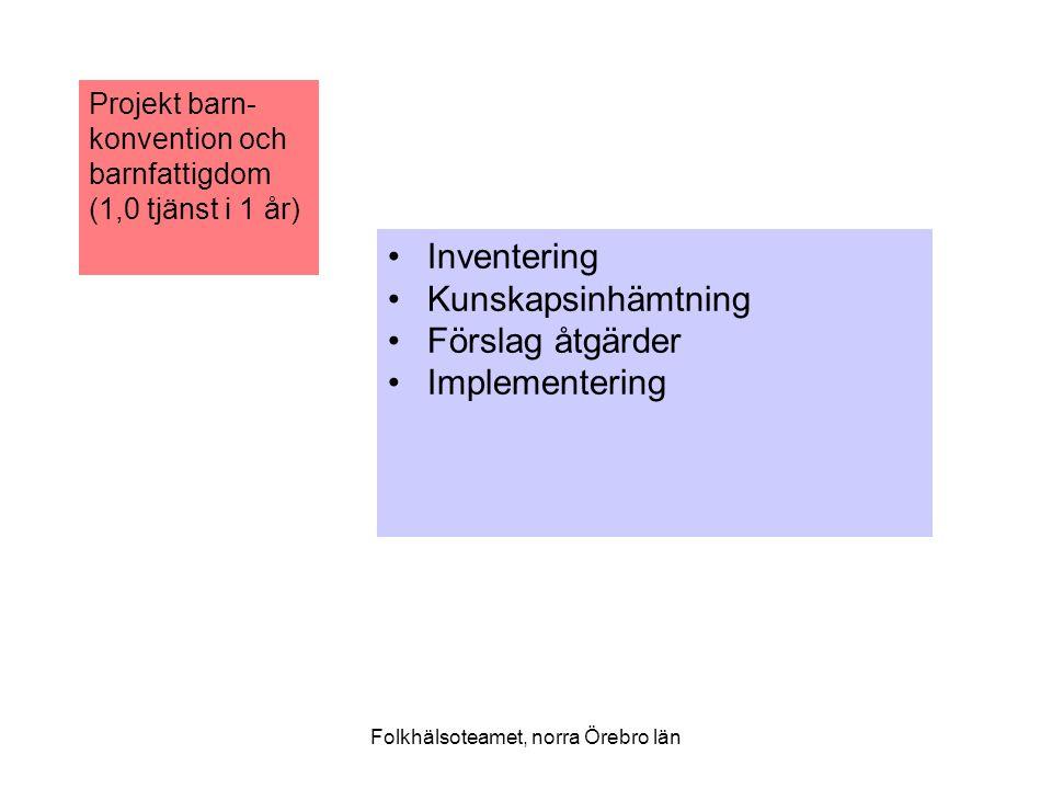 Folkhälsoteamet, norra Örebro län Projekt barn- konvention och barnfattigdom (1,0 tjänst i 1 år) Inventering Kunskapsinhämtning Förslag åtgärder Implementering