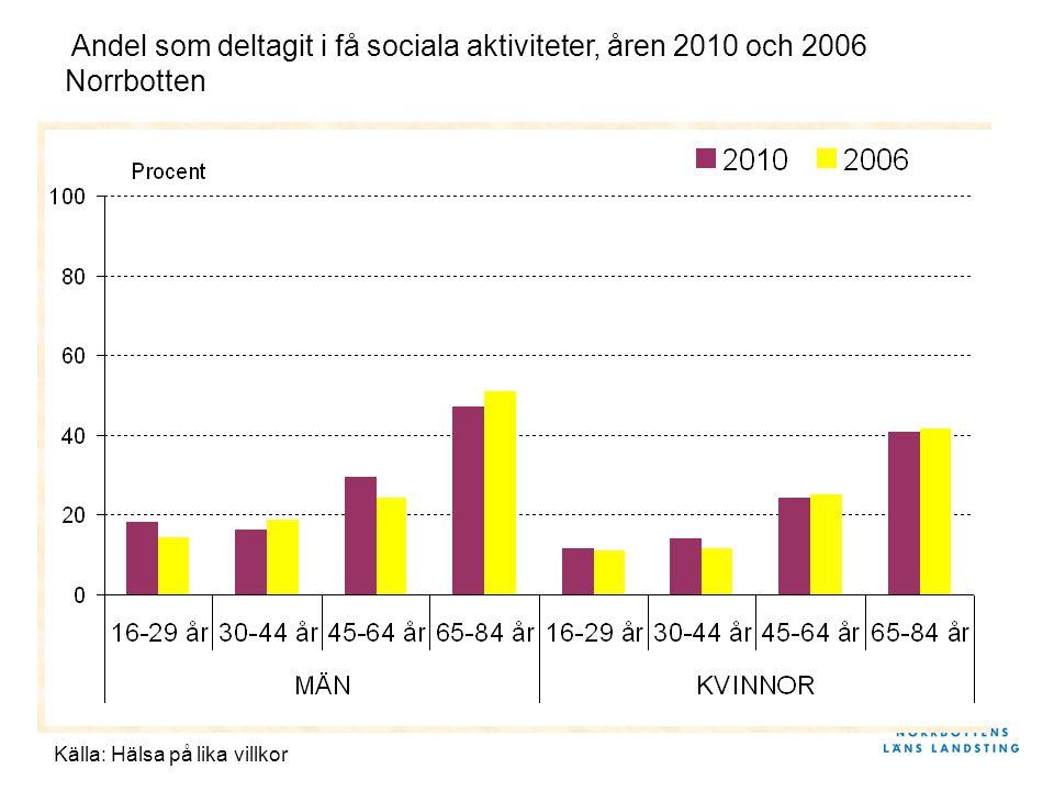 Andel som deltagit i få sociala aktiviteter, åren 2010 och 2006 Norrbotten Källa: Hälsa på lika villkor