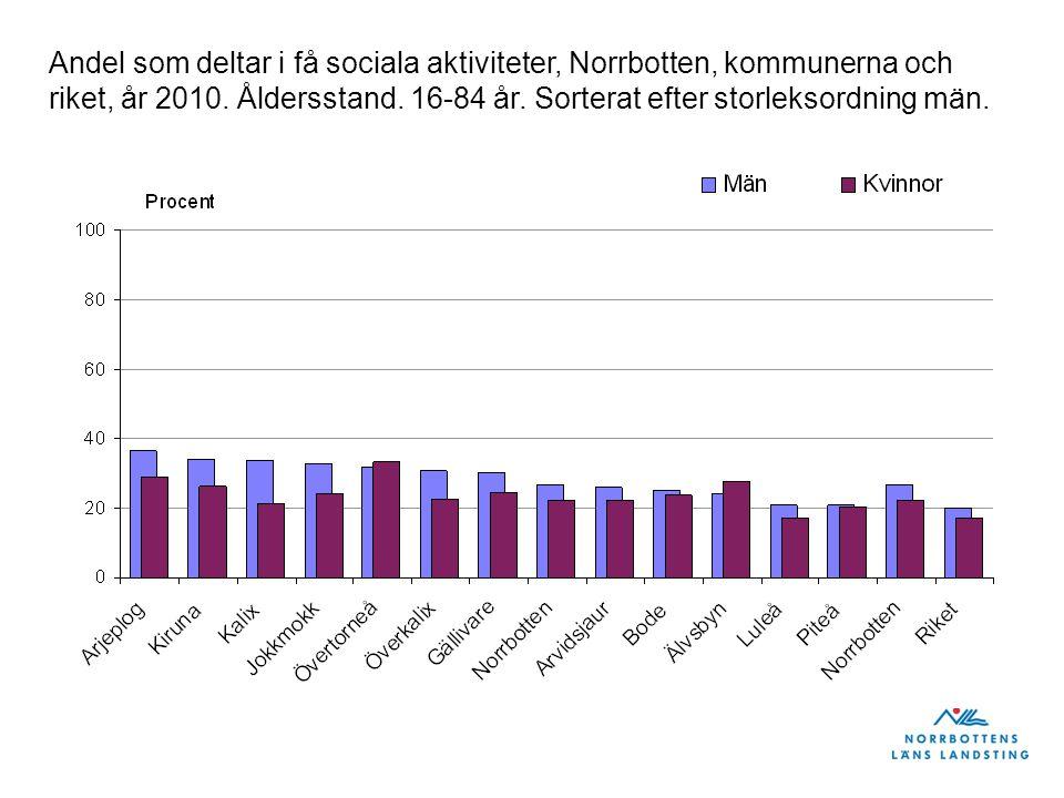 Andel som deltar i få sociala aktiviteter, Norrbotten, kommunerna och riket, år 2010.