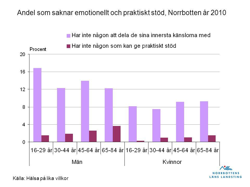 Andel som saknar emotionellt och praktiskt stöd, Norrbotten år 2010 Källa: Hälsa på lika villkor