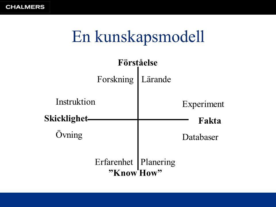 En kunskapsmodell Förståelse Forskning Lärande Experiment Fakta Databaser Instruktion Skicklighet Övning Erfarenhet Planering Know How