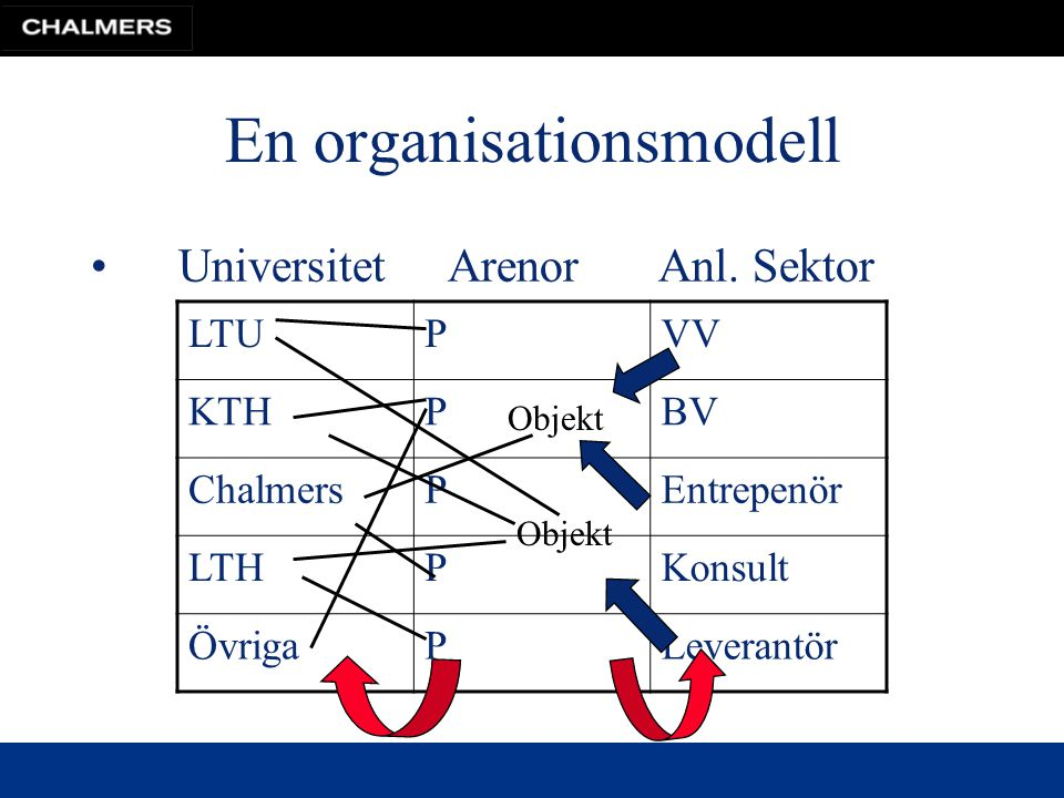 En organisationsmodell Universitet Arenor Anl.