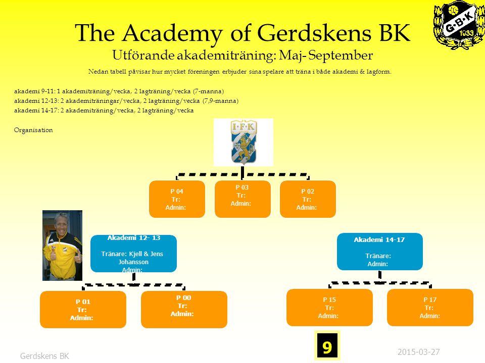 The Academy of Gerdskens BK Roller & Ansvar: Akademi & Lag Anvarig Akademin  Säkerställa att akademin utbildar i enlighet med Gerdskens filosofier & värderingar  Säkerställa att ett bra samarbete med föreningar i närområdet etableras med syftet att akademin ska vara tillgänglig för deras medlemmar  Upprätthålla ett samarbete med IFK Göteborg  Ansvarar även för att se till förutsättningar att bedriva en bra utbildning finns eg:  Att motiverade & utbildade ledare är säkrade  Att årsplanering för akademigrupperna finns.