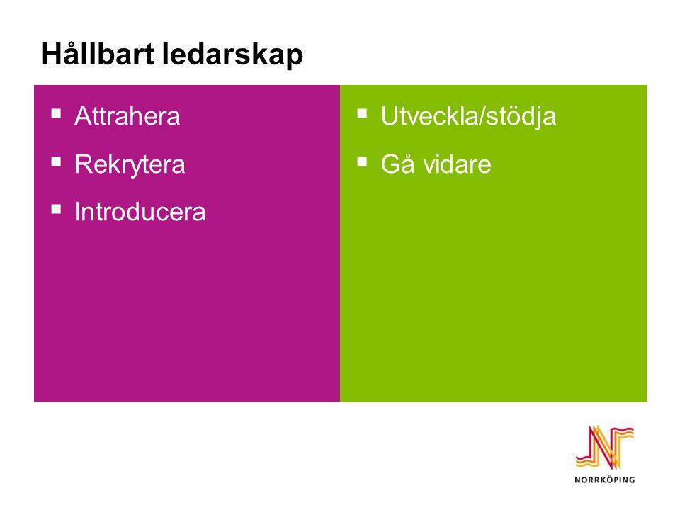 Hållbart ledarskap  Attrahera  Rekrytera  Introducera  Utveckla/stödja  Gå vidare