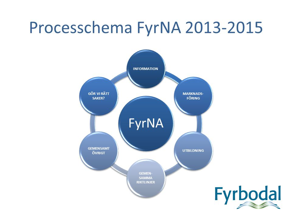 Processchema FyrNA 2013-2015 FyrNA INFORMATION MARKNADS- FÖRING UTBILDNING GEMEN- SAMMA RIKTLINJER GEMENSAMT ÖVRIGT GÖR VI RÄTT SAKER?