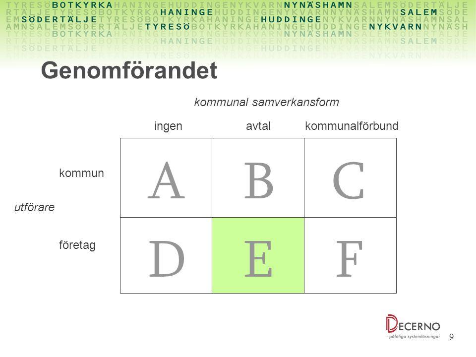 9 Genomförandet ingenavtalkommunalförbund kommun A FED CB företag kommunal samverkansform utförare