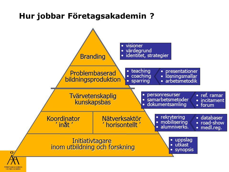 FÖRETAGSAKADEMIN VID ÅBO AKADEMI Hur jobbar Företagsakademin ? Branding Problembaserad bildningsproduktion Tvärvetenskaplig kunskapsbas Koordinator '