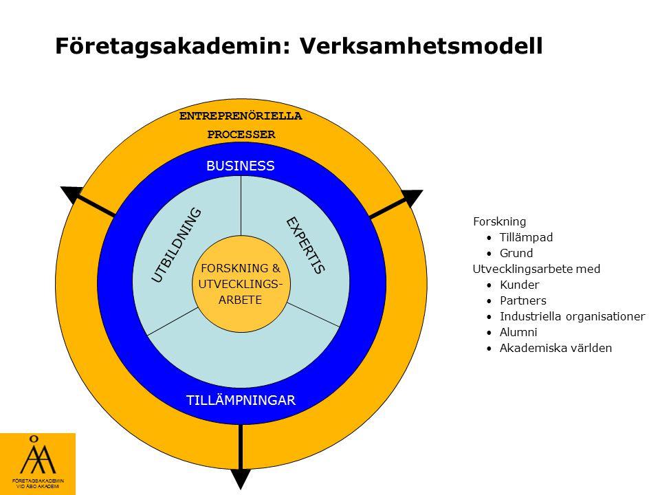 FÖRETAGSAKADEMIN VID ÅBO AKADEMI Företagsakademin: Verksamhetsmodell Forskning Tillämpad Grund Utvecklingsarbete med Kunder Partners Industriella orga