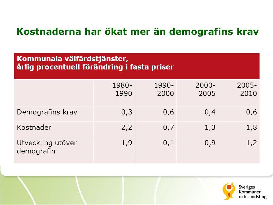 Kostnaderna har ökat mer än demografins krav Kommunala välfärdstjänster, årlig procentuell förändring i fasta priser 1980- 1990 1990- 2000 2000- 2005 2005- 2010 Demografins krav0,30,60,40,6 Kostnader2,20,71,31,8 Utveckling utöver demografin 1,90,10,91,2