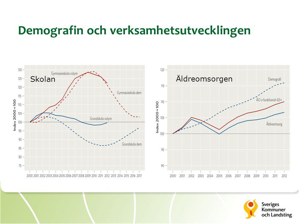 Demografin och verksamhetsutvecklingen Skolan Äldreomsorgen