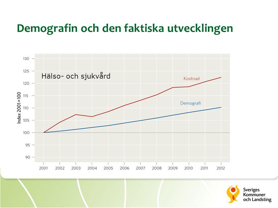 Hälso- och sjukvård Demografin och den faktiska utvecklingen