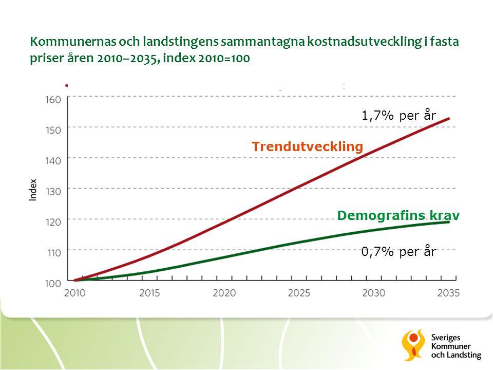 Kommunernas och landstingens sammantagna kostnadsutveckling i fasta priser åren 2010–2035, index 2010=100 Demografins krav Trendutveckling 0,7% per år 1,7% per år