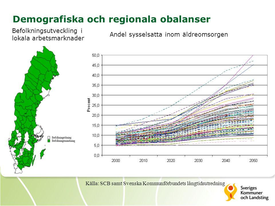 Demografiska och regionala obalanser Befolkningsutveckling i lokala arbetsmarknader Andel sysselsatta inom äldreomsorgen Källa: SCB samt Svenska Kommunförbundets långtidsutredning