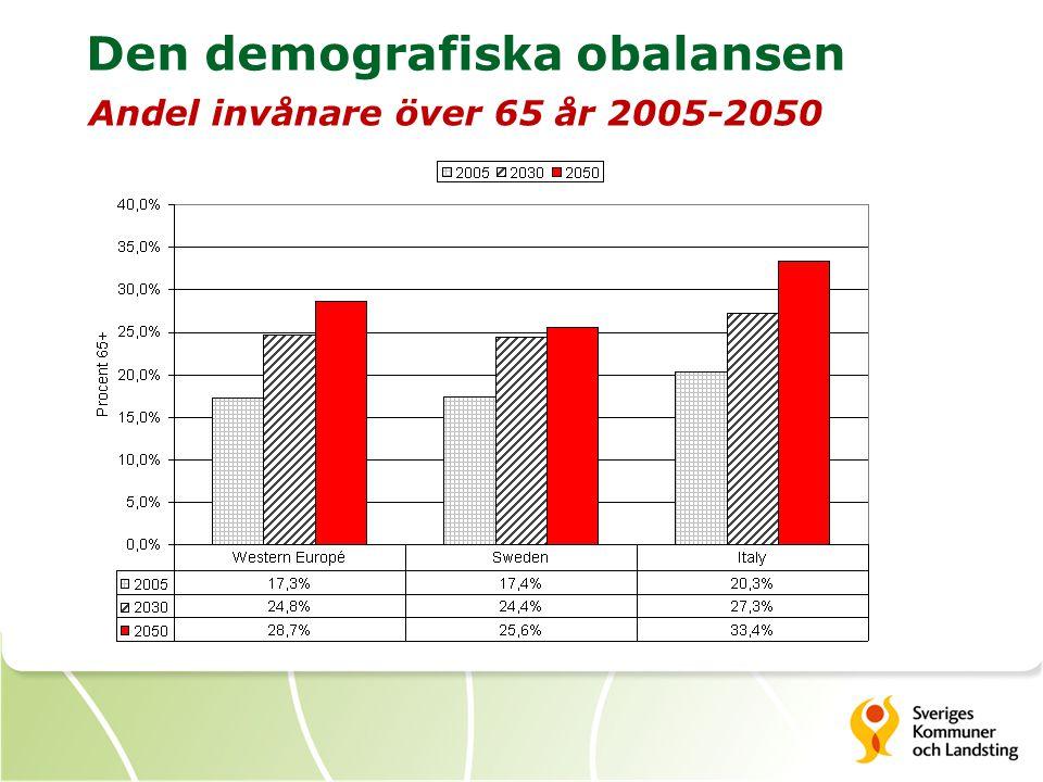 Den demografiska obalansen Andel invånare över 65 år 2005-2050