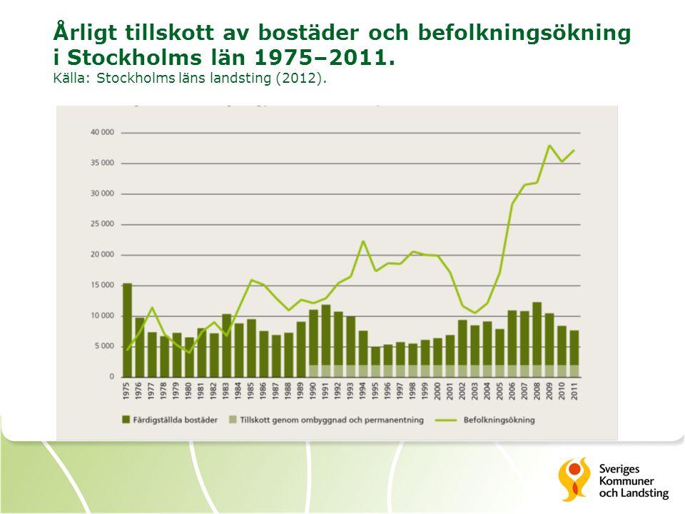 Årligt tillskott av bostäder och befolkningsökning i Stockholms län 1975–2011.