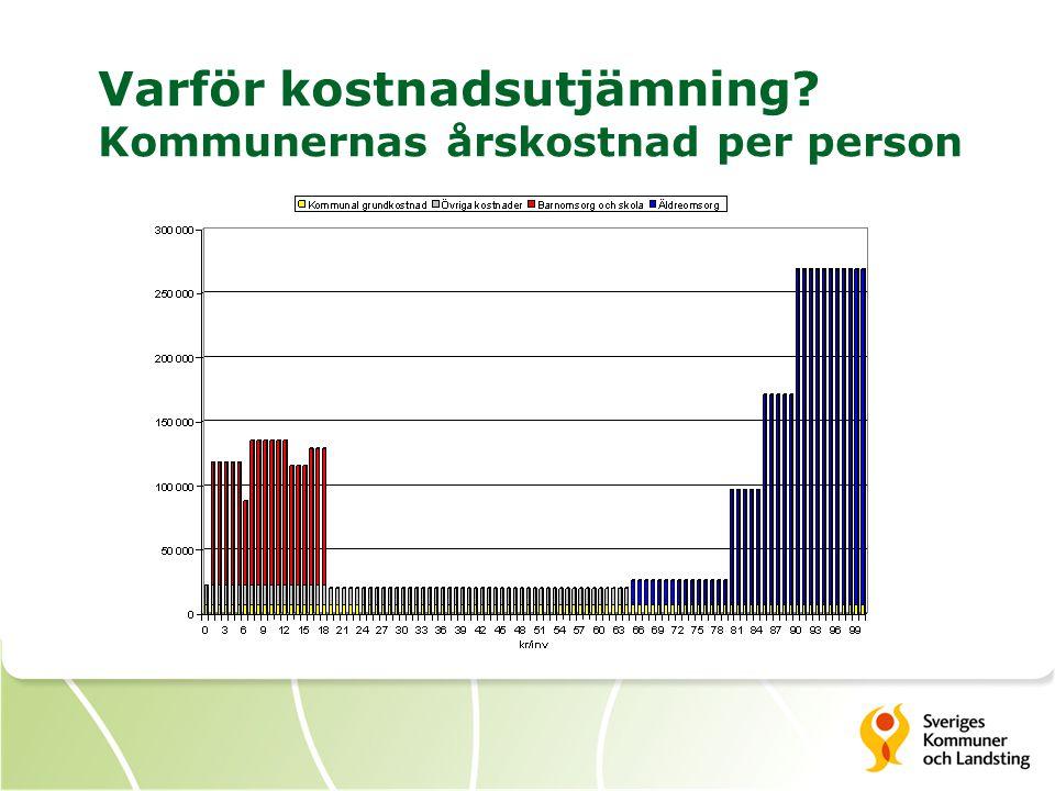 Varför kostnadsutjämning? Kommunernas årskostnad per person
