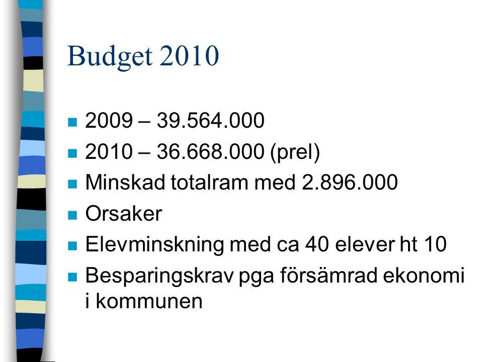 Budget 2010 n 2009 – 39.564.000 n 2010 – 36.668.000 (prel) n Minskad totalram med 2.896.000 n Orsaker n Elevminskning med ca 40 elever ht 10 n Besparingskrav pga försämrad ekonomi i kommunen