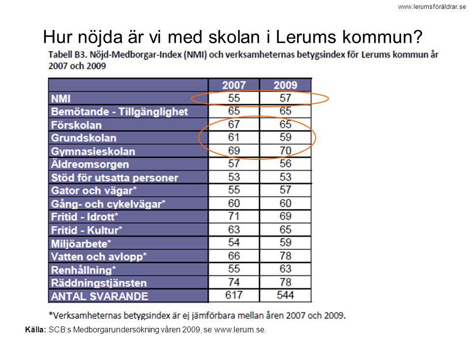 www.lerumsföräldrar.se Källa: SCB:s Medborgarundersökning våren 2009, se www.lerum.se. Hur nöjda är vi med skolan i Lerums kommun?