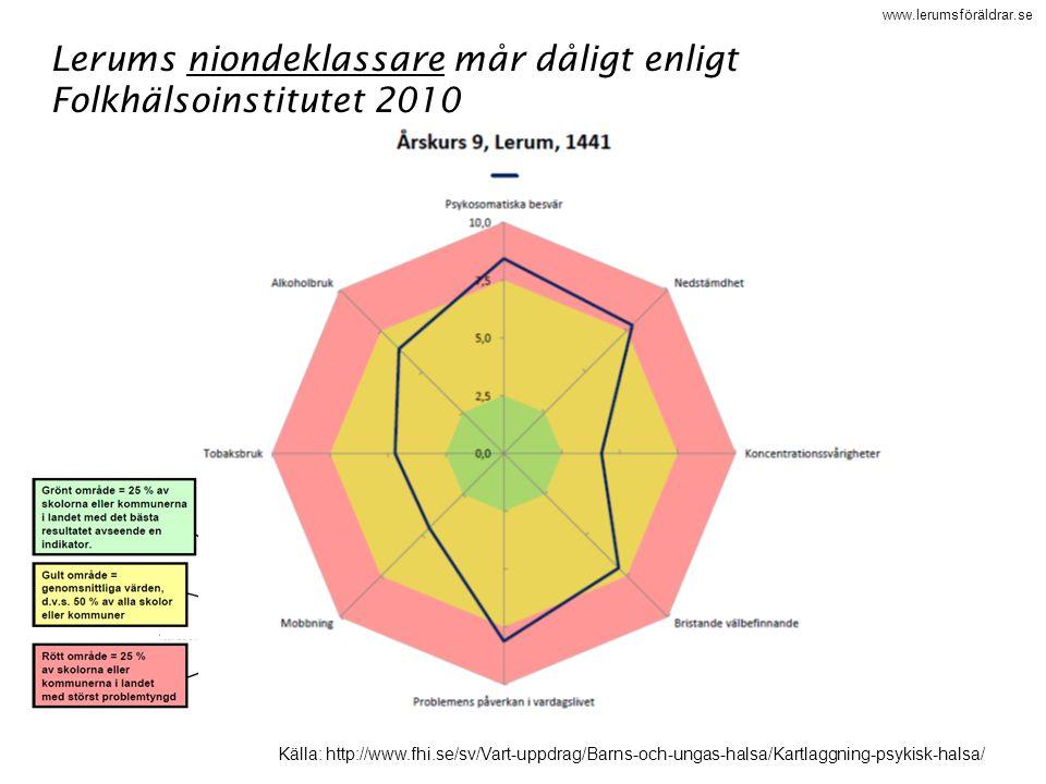 www.lerumsföräldrar.se Lerums niondeklassare mår dåligt enligt Folkhälsoinstitutet 2010 Källa: http://www.fhi.se/sv/Vart-uppdrag/Barns-och-ungas-halsa