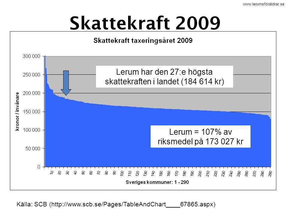 www.lerumsföräldrar.se Skattekraft 2009 Lerum har den 27:e högsta skattekraften i landet (184 614 kr) Lerum = 107% av riksmedel på 173 027 kr Källa: S