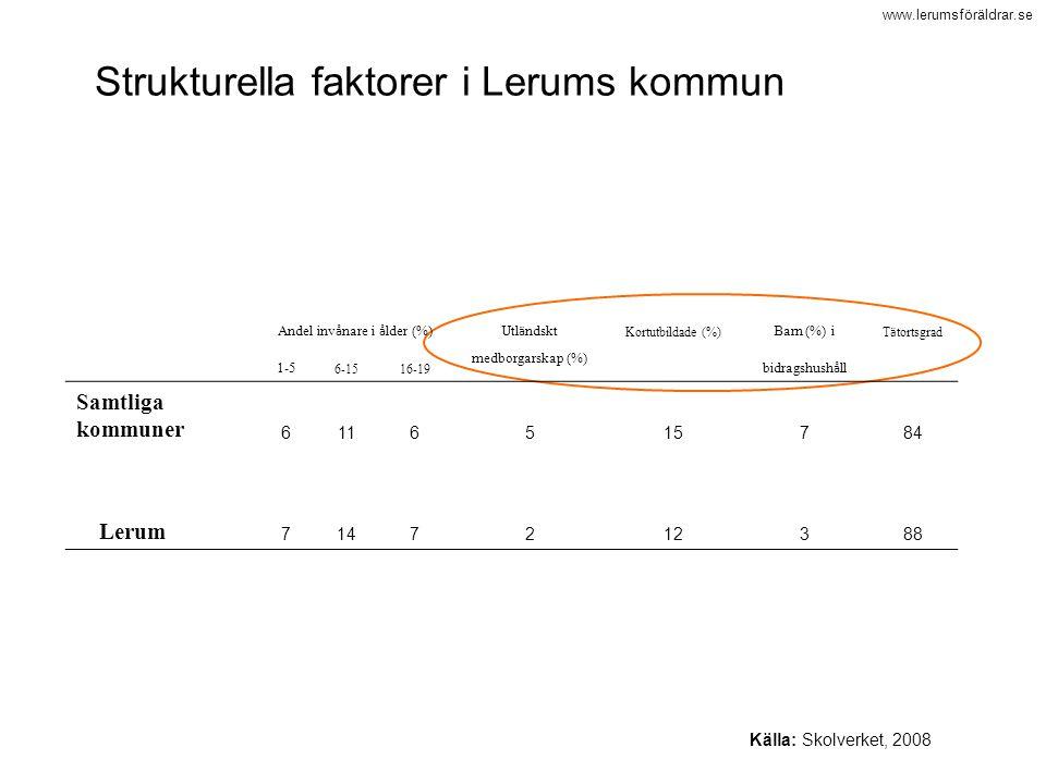 www.lerumsföräldrar.se Källa: Skolverket, 2008 Strukturella faktorer i Lerums kommun Andel inv å nare i å lder (%)Utl ä ndskt Kortutbildade (%) Barn (