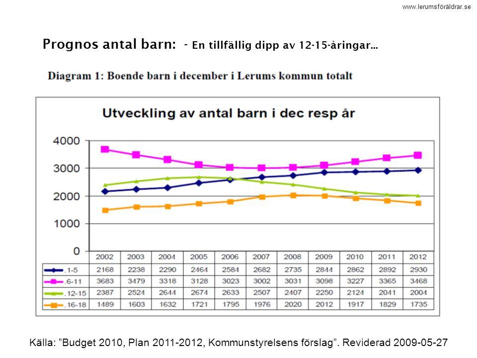 """www.lerumsföräldrar.se Prognos antal barn: - En tillfällig dipp av 12-15-åringar... Källa: """"Budget 2010, Plan 2011-2012, Kommunstyrelsens förslag"""". Re"""