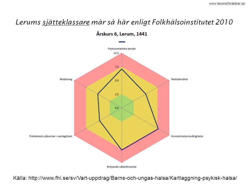 www.lerumsföräldrar.se Källa: http://www.fhi.se/sv/Vart-uppdrag/Barns-och-ungas-halsa/Kartlaggning-psykisk-halsa/ Lerums sjätteklassare mår så här enl
