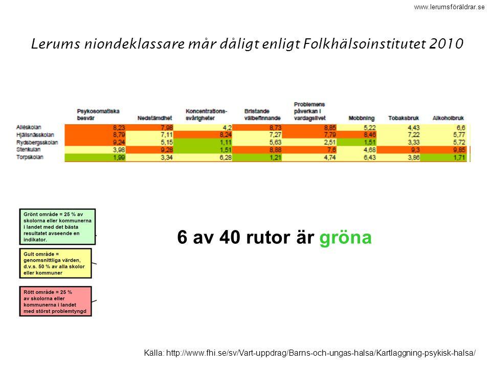www.lerumsföräldrar.se Källa: http://www.fhi.se/sv/Vart-uppdrag/Barns-och-ungas-halsa/Kartlaggning-psykisk-halsa/ Lerums niondeklassare mår dåligt enl