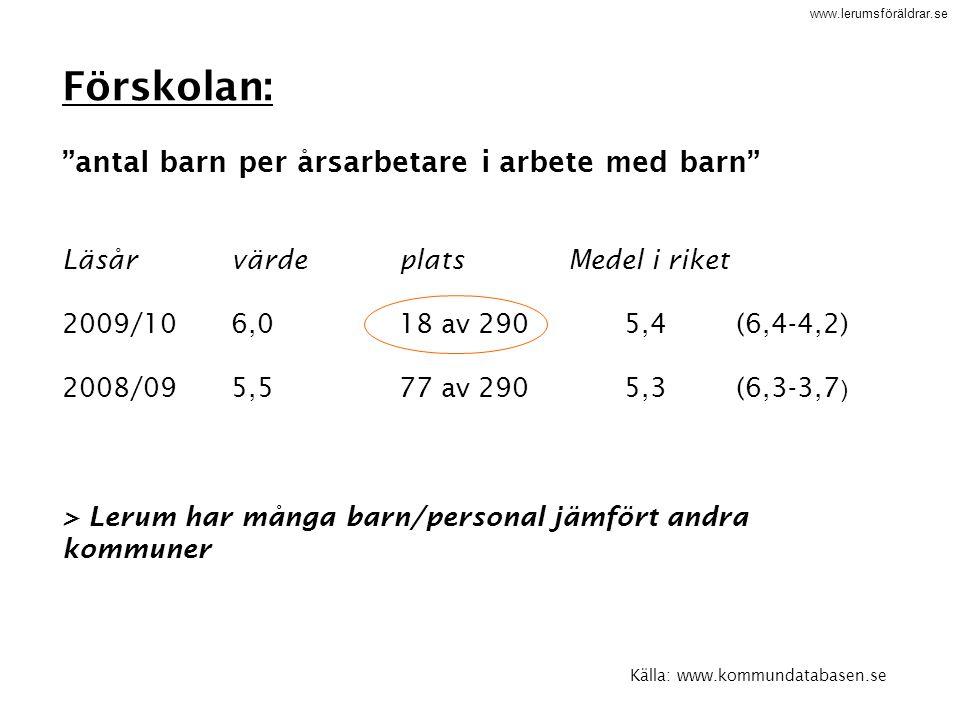 """www.lerumsföräldrar.se Källa: www.kommundatabasen.se Förskolan: """"antal barn per årsarbetare i arbete med barn"""" LäsårvärdeplatsMedel i riket 2009/106,0"""