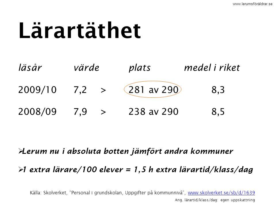 """www.lerumsföräldrar.se Källa: Skolverket, """"Personal i grundskolan, Uppgifter på kommunnivå"""", www.skolverket.se/sb/d/1639www.skolverket.se/sb/d/1639 An"""