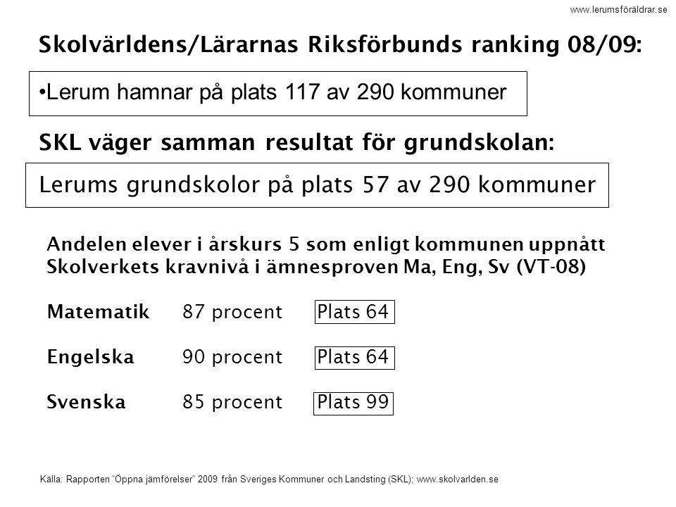 www.lerumsföräldrar.se Skolvärldens/Lärarnas Riksförbunds ranking 08/09: Lerum hamnar på plats 117 av 290 kommuner SKL väger samman resultat för grund