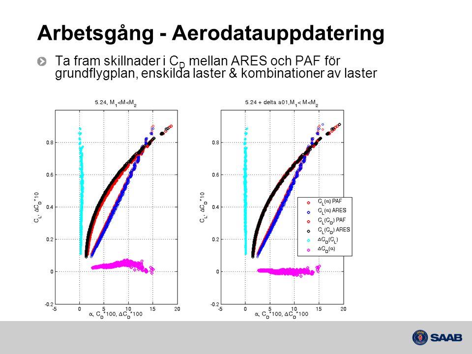 Arbetsgång - Aerodatauppdatering Ta fram skillnader i C D mellan ARES och PAF för grundflygplan, enskilda laster & kombinationer av laster
