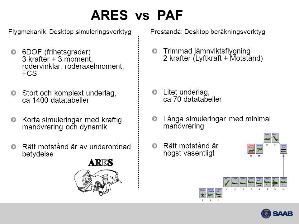 ARES vs PAF 6DOF (frihetsgrader) 3 krafter + 3 moment, rodervinklar, roderaxelmoment, FCS Stort och komplext underlag, ca 1400 datatabeller Korta simuleringar med kraftig manövrering och dynamik Rätt motstånd är av underordnad betydelse Trimmad jämnviktsflygning 2 krafter (Lyftkraft + Motstånd) Litet underlag, ca 70 datatabeller Långa simuleringar med minimal manövrering Rätt motstånd är högst väsentligt Flygmekanik: Desktop simuleringsverktyg Prestanda: Desktop beräkningsverktyg
