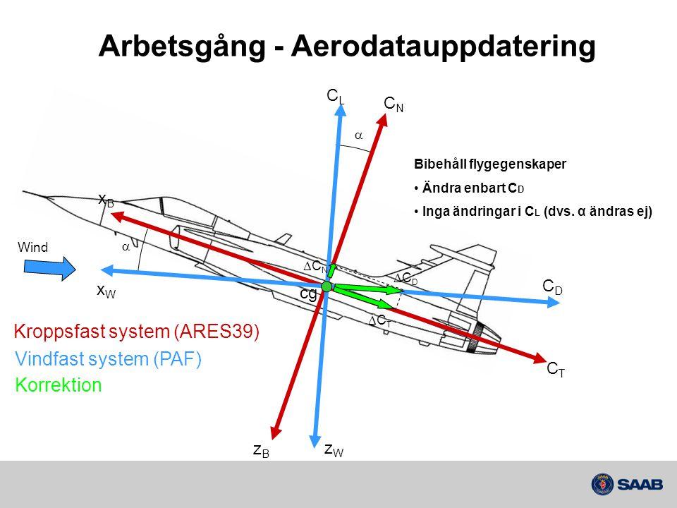 cg   CNCN xBxB CTCT zBzB CLCL Wind xWxW CDCD zWzW Kroppsfast system (ARES39) Bibehåll flygegenskaper Ändra enbart C D Inga ändringar i C L (dvs.
