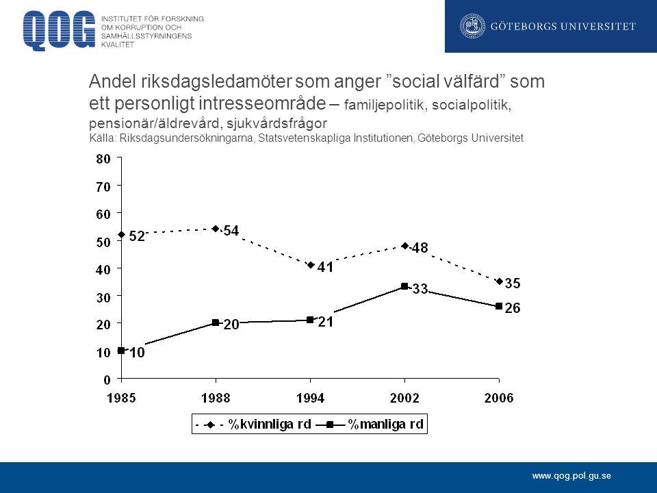 www.qog.pol.gu.se Andel riksdagsledamöter som anger social välfärd som ett personligt intresseområde – familjepolitik, socialpolitik, pensionär/äldrevård, sjukvårdsfrågor Källa: Riksdagsundersökningarna, Statsvetenskapliga Institutionen, Göteborgs Universitet