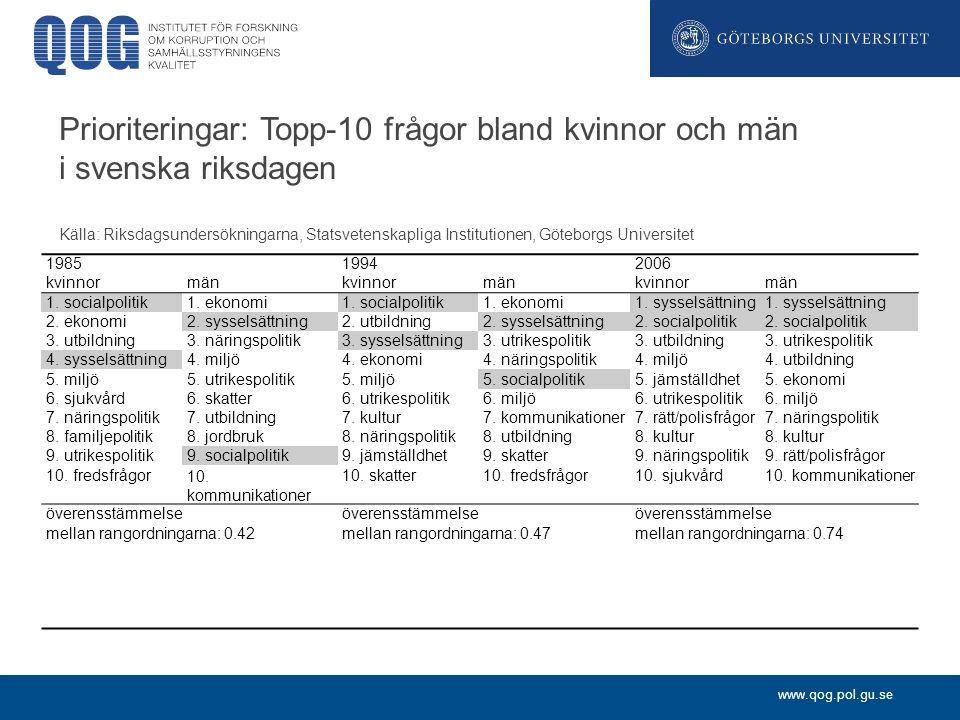 www.qog.pol.gu.se Prioriteringar: Topp-10 frågor bland kvinnor och män i svenska riksdagen Källa: Riksdagsundersökningarna, Statsvetenskapliga Institutionen, Göteborgs Universitet 198519942006 kvinnormänkvinnormänkvinnormän 1.