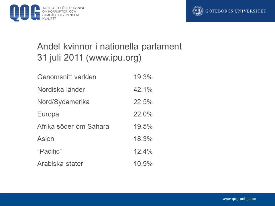www.qog.pol.gu.se Andel kvinnor i nationella parlament 31 juli 2011 (www.ipu.org) Genomsnitt världen19.3% Nordiska länder42.1% Nord/Sydamerika22.5% Europa22.0% Afrika söder om Sahara19.5% Asien18.3% Pacific 12.4% Arabiska stater10.9%