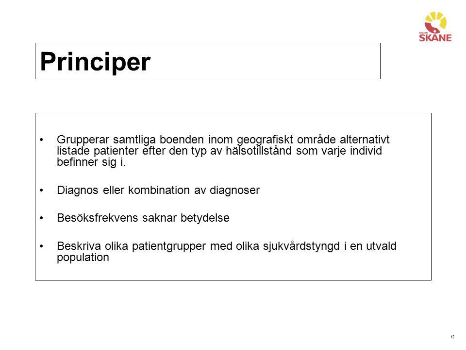 12 Principer Grupperar samtliga boenden inom geografiskt område alternativt listade patienter efter den typ av hälsotillstånd som varje individ befinn