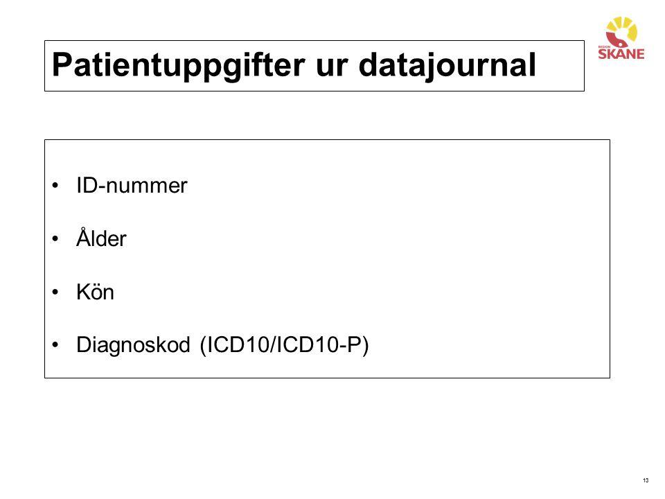 13 Patientuppgifter ur datajournal ID-nummer Ålder Kön Diagnoskod (ICD10/ICD10-P)