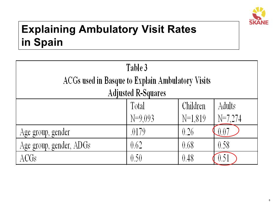 8 Explaining Ambulatory Visit Rates in Spain