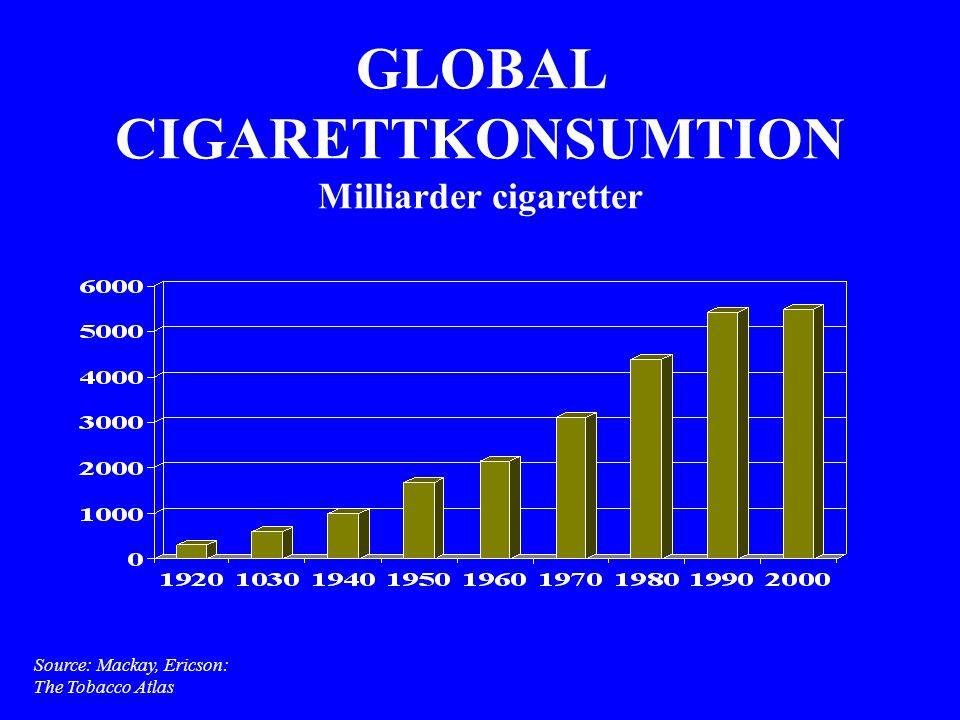 GLOBAL CIGARETTKONSUMTION Milliarder cigaretter Source: Mackay, Ericson: The Tobacco Atlas