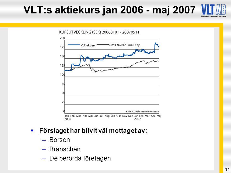 11 VLT:s aktiekurs jan 2006 - maj 2007  Förslaget har blivit väl mottaget av: –Börsen –Branschen –De berörda företagen