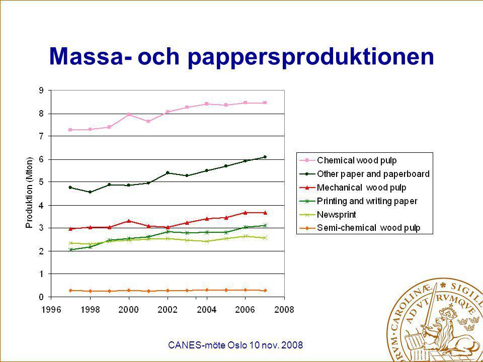 CANES-möte Oslo 10 nov. 2008 Massa- och pappersproduktionen