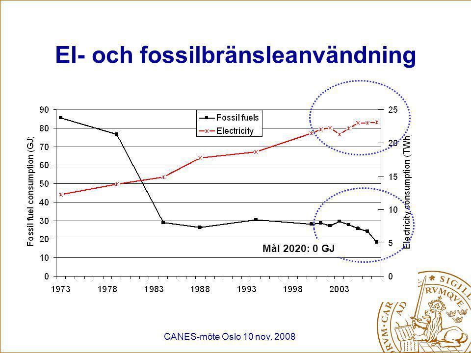 CANES-möte Oslo 10 nov. 2008 El- och fossilbränsleanvändning Mål 2020: 0 GJ
