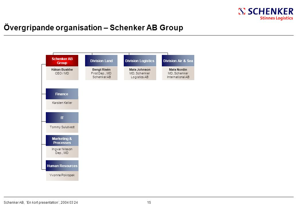 15Schenker AB, ´En kort presentation´, 2004 03 24 Övergripande organisation – Schenker AB Group Håkan Buskhe CEO / MD Schenker AB Group Karsten Keller