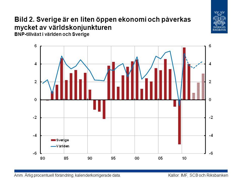 Bild 2. Sverige är en liten öppen ekonomi och påverkas mycket av världskonjunkturen BNP-tillväxt i världen och Sverige Källor: IMF, SCB och Riksbanken