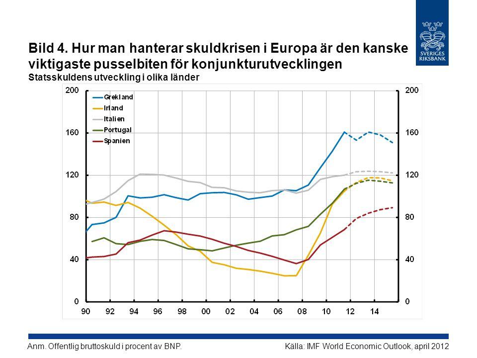 Bild 4. Hur man hanterar skuldkrisen i Europa är den kanske viktigaste pusselbiten för konjunkturutvecklingen Statsskuldens utveckling i olika länder