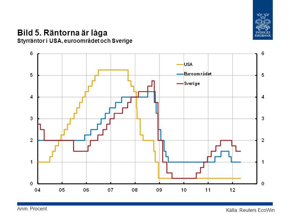 Bild 5. Räntorna är låga Styrräntor i USA, euroområdet och Sverige Anm. Procent. Källa: Reuters EcoWin